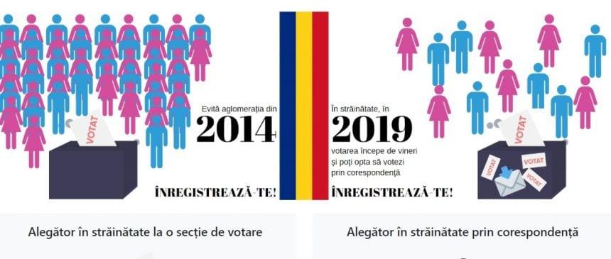 De azi, românii din străinătate se pot înscrie online pentru alegerile ce urmează