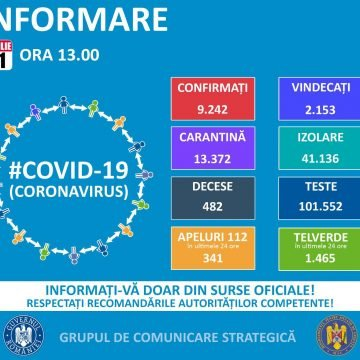 BN: 7 noi cazuri de COVID-19 în ultimele 24 de ore! Național – 306