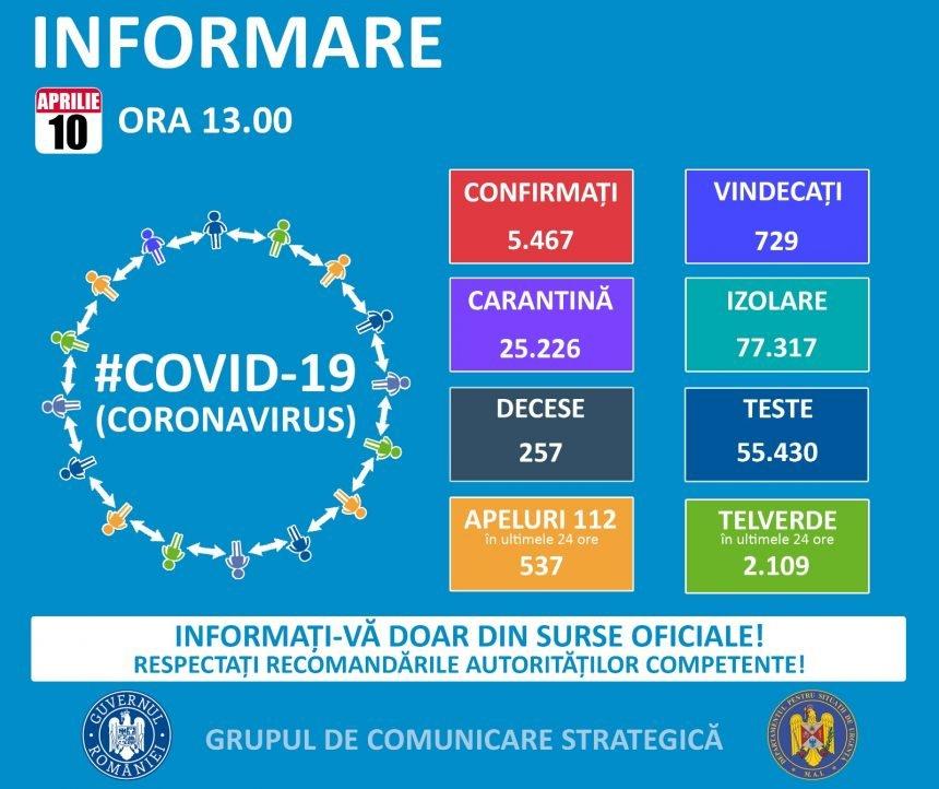 Două noi cazuri pozitive de COVID-19, în 24 de ore! Național, 265!