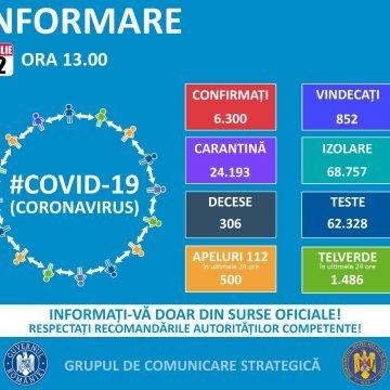 Nici un caz confirmat de infectare cu COVID-19 în Bistrița-Năsăud, în ultimele 24 de ore! La nivel național, 6.300 de cazuri
