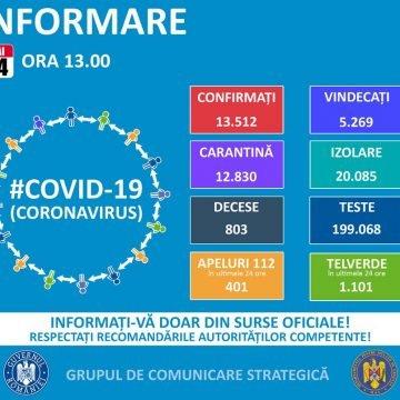 BN: Șase bistrițeni depistați cu COVID-19, în ultimele 24 de ore! Național- 349!