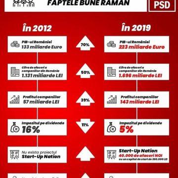 Ce a făcut PSD cât s-a aflat la guvernare, în ultimii 8 ani?
