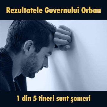 22 de mii de șomeri într-o singură lună! Asta este imaginea reală a guvernării Orban care spune că a susținut firmele să supraviețuiască crizei!