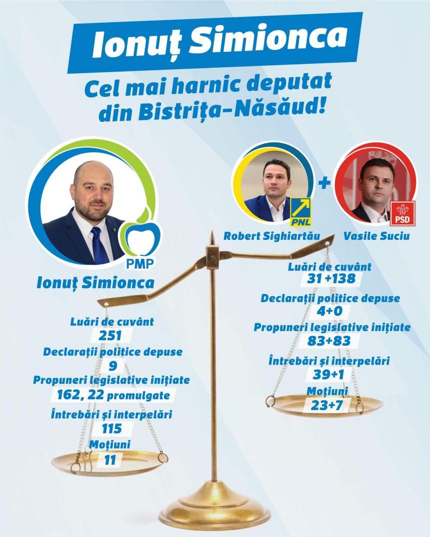 Ionuț Simionca a muncit în Parlament mai mult decât Robert Sigiartău și Daniel Suciu la un loc